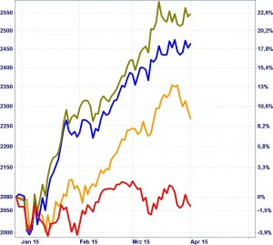 S&P 500 (rot), DAX (olive), Euro Stoxx 50 (blau) und Nikkei 225 (orange) in 2015