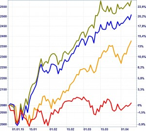 S&P 500 (rot), DAX (olive), Euro Stoxx 50 (blau), Nikkei 225 (orange) in 2015