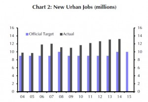 EM - China - New Urban Jobs