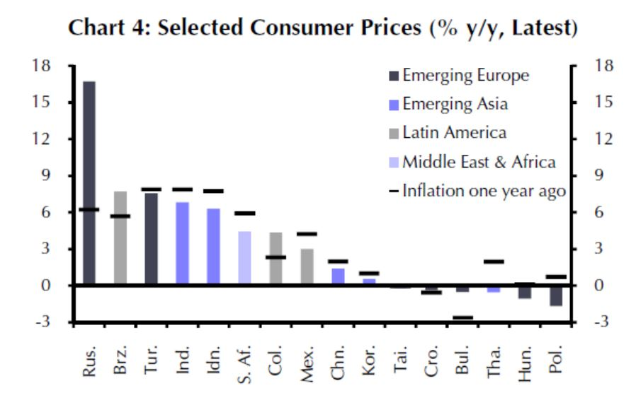 EM - Consumer Prices Changing