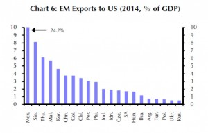 EM - Exports to US