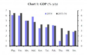 EM - GDP diverse Staaten Asien 2015-2016