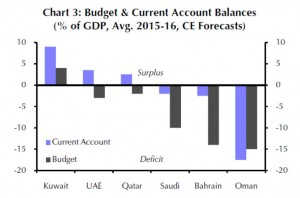 EM - Gulf - Budget and Current Account Balances