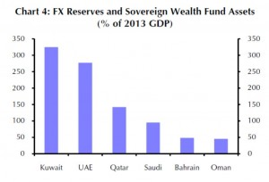 EM - Gulf - FX Reserves and Sovereign Wealth Fund Assets