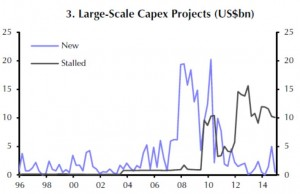 EM - Indien - Large Scal Capex Projects