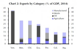 EM - Latam - Exports by Category
