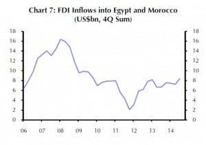 EM - North Africa - FDI Inflows Egypt and Morocco