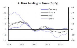 Eurozone - Bank Lending to Firms by Country