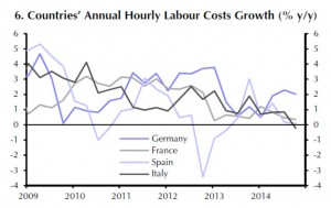 Eurozone - Countries Annual Hourly Labour Costs Growth