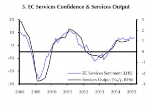 Eurozone - EC Services confidence and Services Output