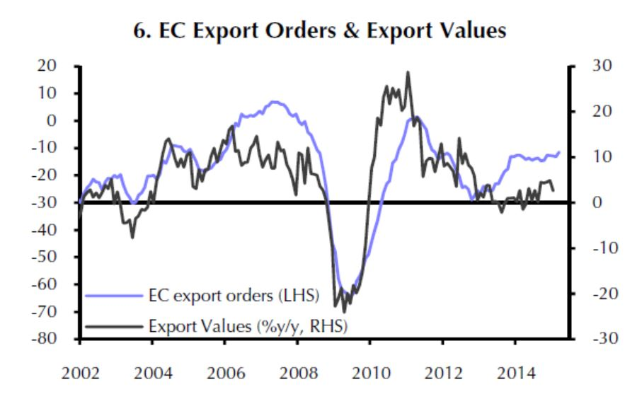 Eurozone - Export Orders and Export Values