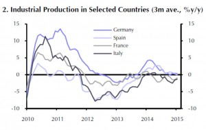 Eurozone - Industrial Production in Selected Countries