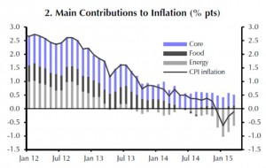Eurozone - Main Contributions to Inflation