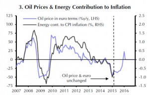 Eurozone - Oil Prices  and Energy Contribution to Inflation