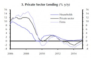 Eurozone - Private Sector Lending