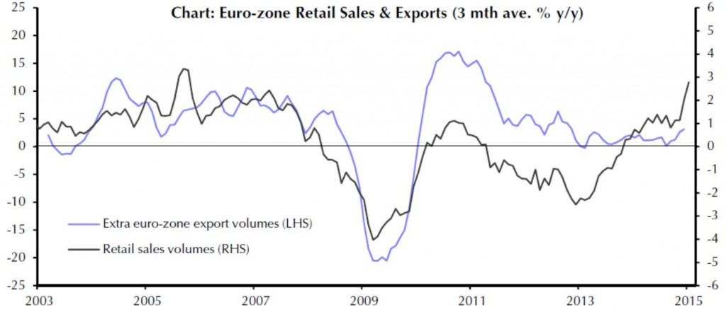 Eurozone - Retail Sales and Exports bis 02-2015