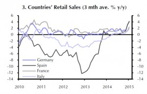 Eurozone - Retail Sales by Country