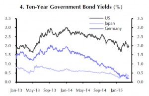 Eurozone - Ten-Year Government Bond Yields