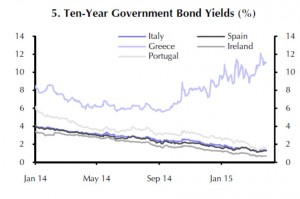 Eurozone - Ten-Year Government Bond Yields by Country