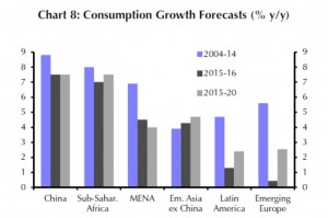 EM - Consumption Growth Forecasts 2014 bis 2020