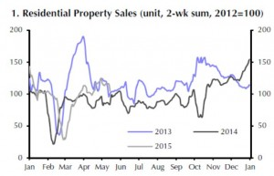 China - Property Sales