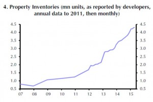 China - Property inventories