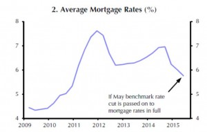 China - mortgage rates
