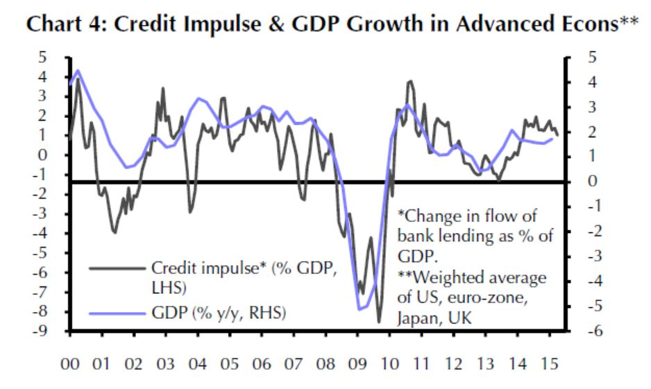 Credit Impulse and GDP Growth in Advanced Econs