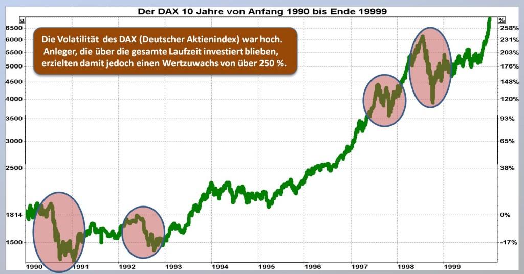 """Der deutsche Aktienindex DAX erzielte (in diesem Beispiel über 10 Jahre von 1990 bis 1999) einen Wertzuwachs von über 250 %. Diese Entwicklung verlief jedoch nicht gleichmäßig, sondern mit hohen Abweichungen vom Mittelwert, also mit einer hohen """"Volatilität"""", die wir allgemein als """"Risiko"""" empfinden."""