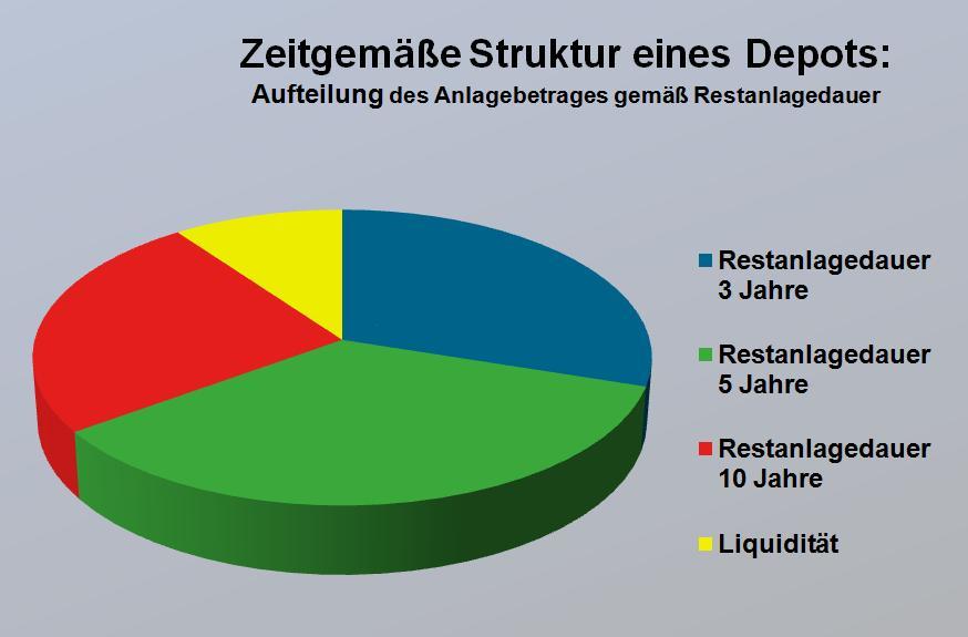 3ik-strategiefonds_Zeitgemaesse-Struktur-eines-Depots